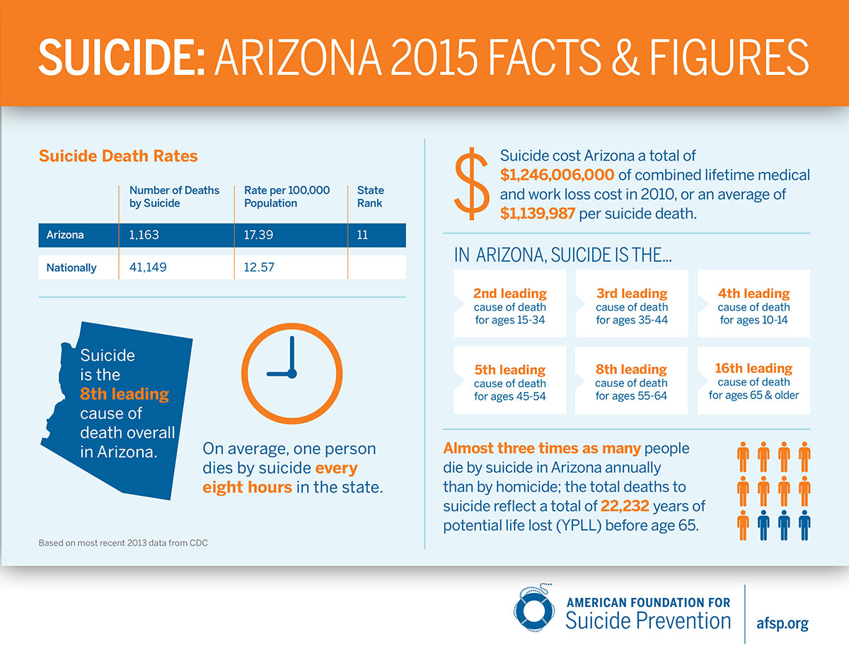 AZ Suicide Facts